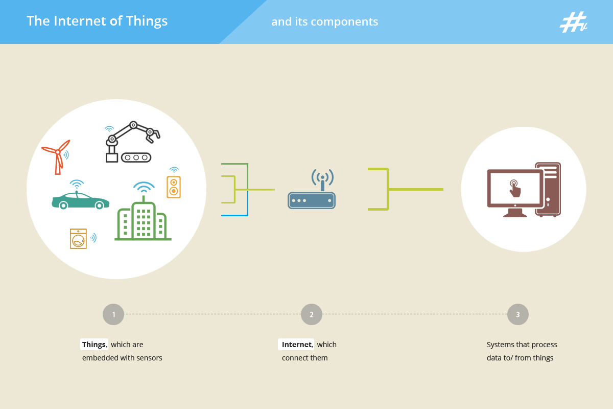 Internet of Things, hashvash.com